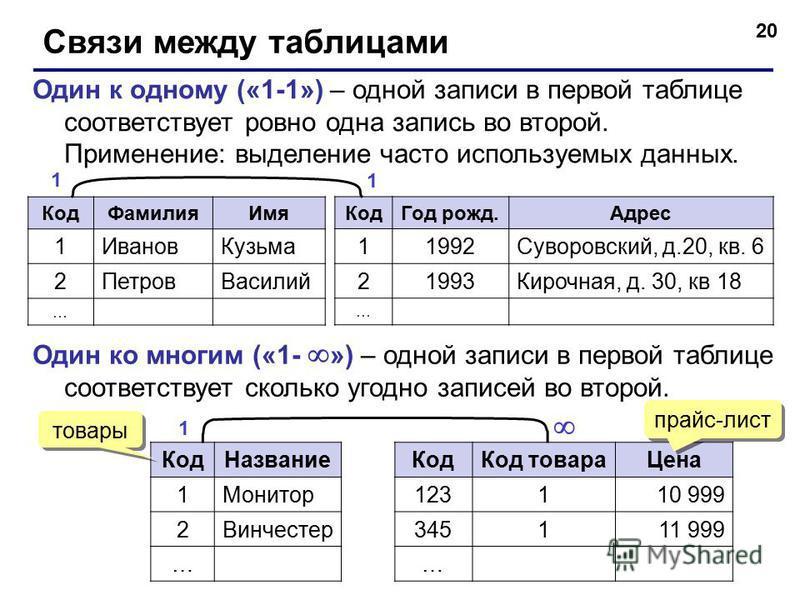 20 Связи между таблицами Один к одному («1-1») – одной записи в первой таблице соответствует ровно одна запись во второй. Применение: выделение часто используемых данных. Код Фамилия Имя 1Иванов Кузьма 2Петров Василий … Код Год рожд.Адрес 11992Суворо