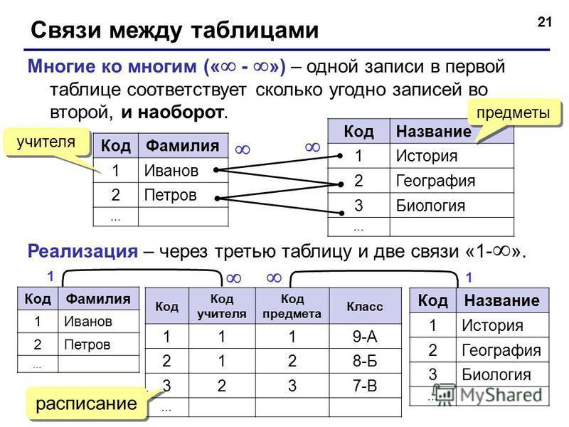 21 Связи между таблицами Многие ко многим (« - ») – одной записи в первой таблице соответствует сколько угодно записей во второй, и наоборот. Код Фамилия 1Иванов 2Петров … Код Название 1История 2География 3Биология … Реализация – через третью таблицу