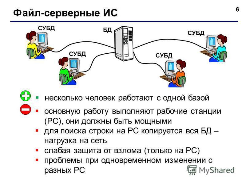 6 Файл-серверные ИС БД СУБД несколько человек работают с одной базой основную работу выполняют рабочие станции (РС), они должны быть мощными для поиска строки на РС копируется вся БД – нагрузка на сеть слабая защита от взлома (только на РС) проблемы