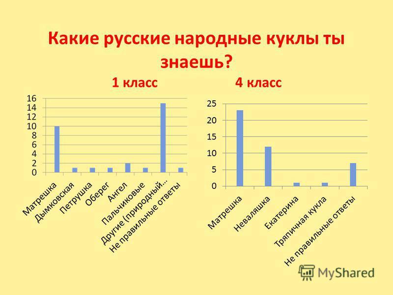 Какие русские народные куклы ты знаешь? 1 класс 4 класс