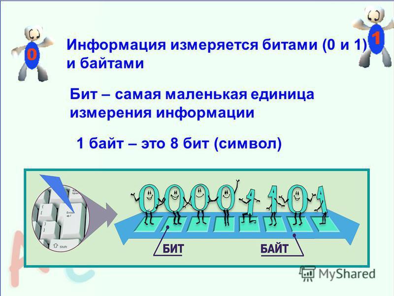 Бит – самая маленькая единица измерения информации Информация измеряется битами (0 и 1) и байтами 1 байт – это 8 бит (символ)