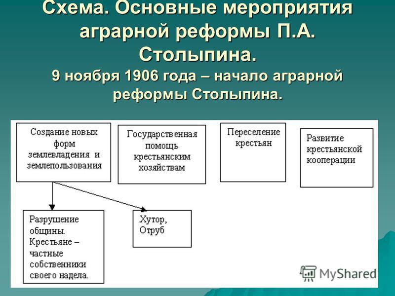 Схема. Основные мероприятия аграрной реформы П.А. Столыпина. 9 ноября 1906 года – начало аграрной реформы Столыпина.