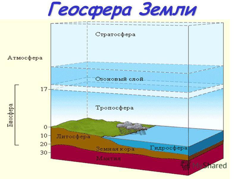 Геосфера Земли