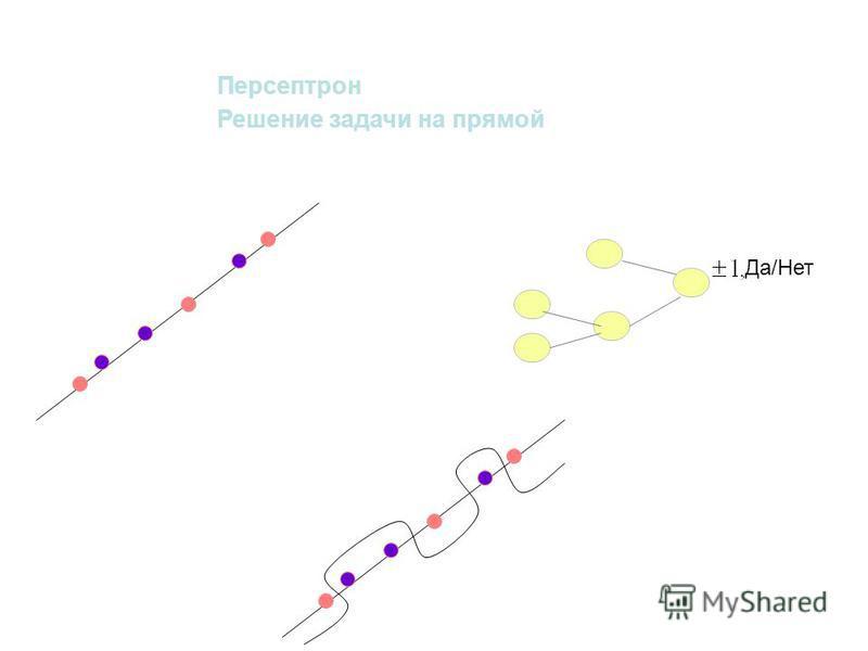 Персептрон Решение задачи на прямой Да/Нет
