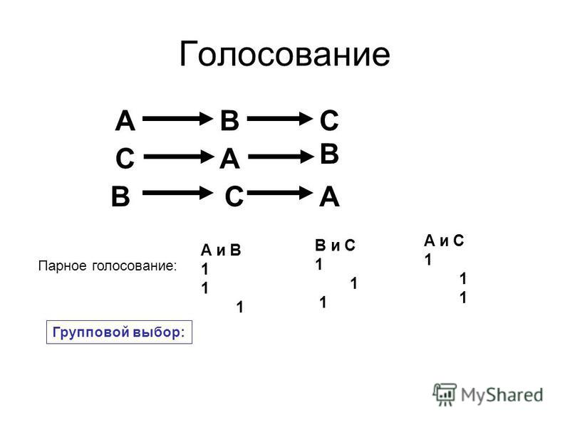 Голосование BAC B AC BAC A и B 1 B и С 1 A и С 1 Парное голосование: Групповой выбор: