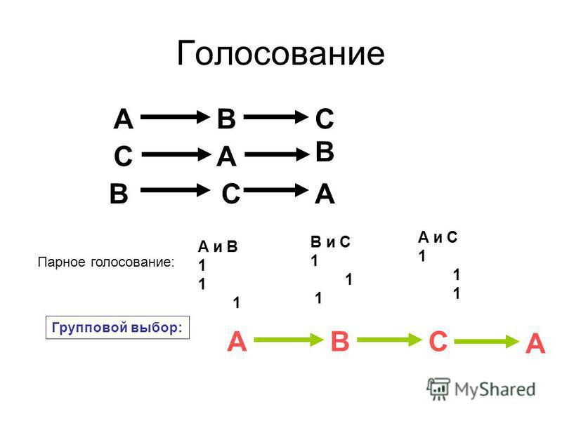 Голосование BAC B AC BAC A и B 1 B и С 1 A и С 1 Парное голосование: Групповой выбор: BAC A