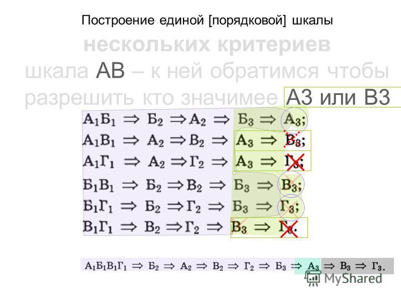Построение единой [порядковой] шкалы нескольких критериев шкала АВ – к ней обратимся чтобы разрешить кто значимее A3 или В3