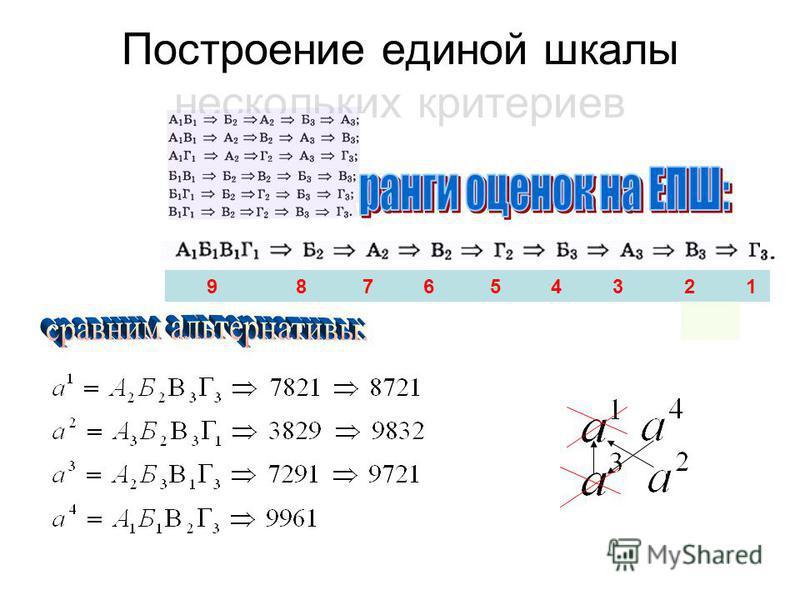 Построение единой шкалы нескольких критериев 9 8 7 6 5 4 3 2 1