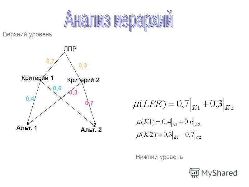 ЛПР Критерий 1 Альт. 1 Альт. 2 Критерий 2 0,3 0,7 0,3 0,4 0,7 0,6 Верхний уровень Нижний уровень