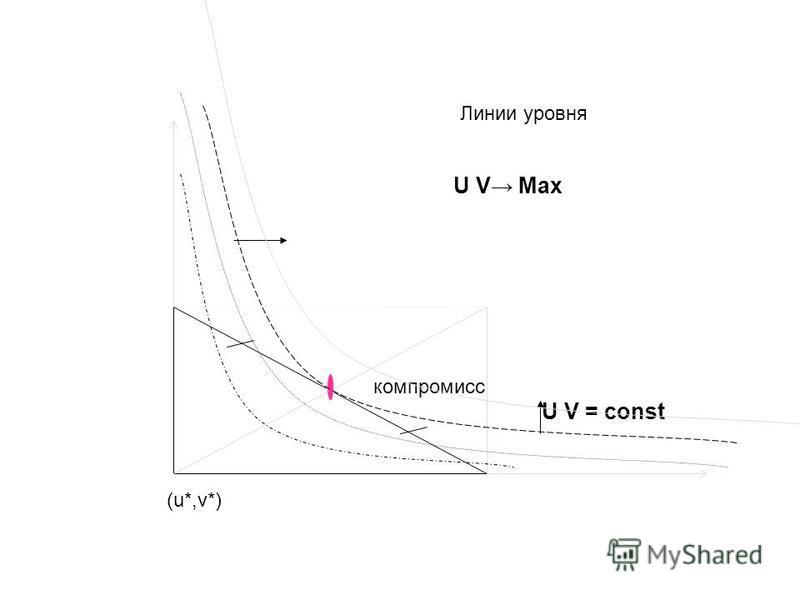 (u*,v*) компромисс U V Max U V = const Линии уровня