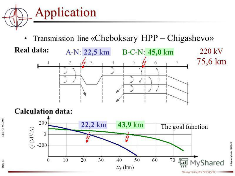 Page 13 Research Centre BRESLER Date: 01.07.2009 © Research Centre BRESLER Transmission line «Cheboksary HPP – Chigashevo» Application A-N: 22,5 kmB-C-N: 45,0 km 22,2 km43,9 km Real data: Calculation data: The goal function 220 kV 75,6 km