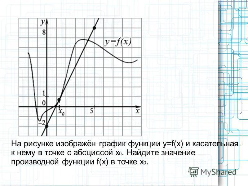 На рисунке изображён график функции y=f(x) и касательная к нему в точке с абсциссой x 0. Найдите значение производной функции f(x) в точке x 0.