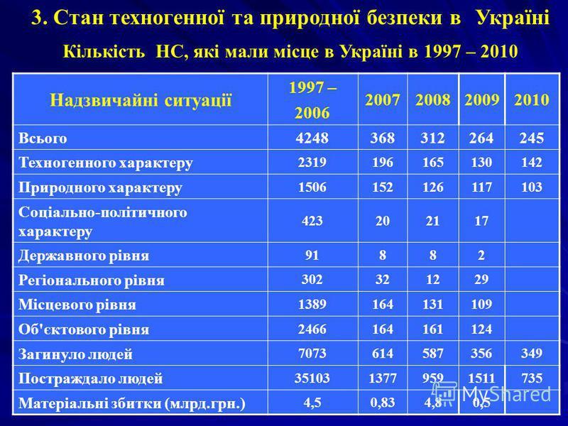 3. Стан техногенної та природної безпеки в Україні Кількість НС, які мали місце в Україні в 1997 – 2010 Надзвичайні ситуації 1997 – 2006 2007200820092010 Всього4248368312264245 Техногенного характеру 2319196165130142 Природного характеру 150615212611
