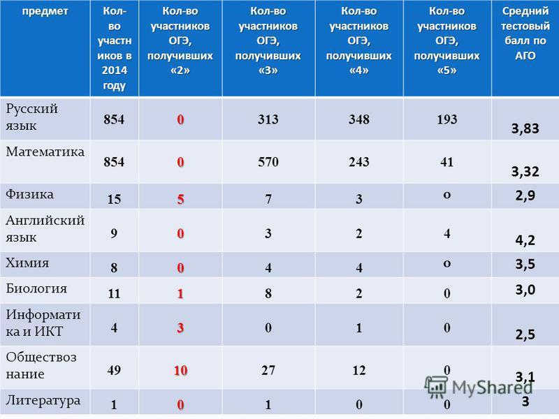 30 Результаты ЕГЭ предмет Кол- во участн иков в 2014 году Кол-во участников ОГЭ, получивших «2» Кол-во участников ОГЭ, получивших «3» Кол-во участников ОГЭ, получивших «4» Кол-во участников ОГЭ, получивших «5» Средний тестовый балл по АГО Русский язы