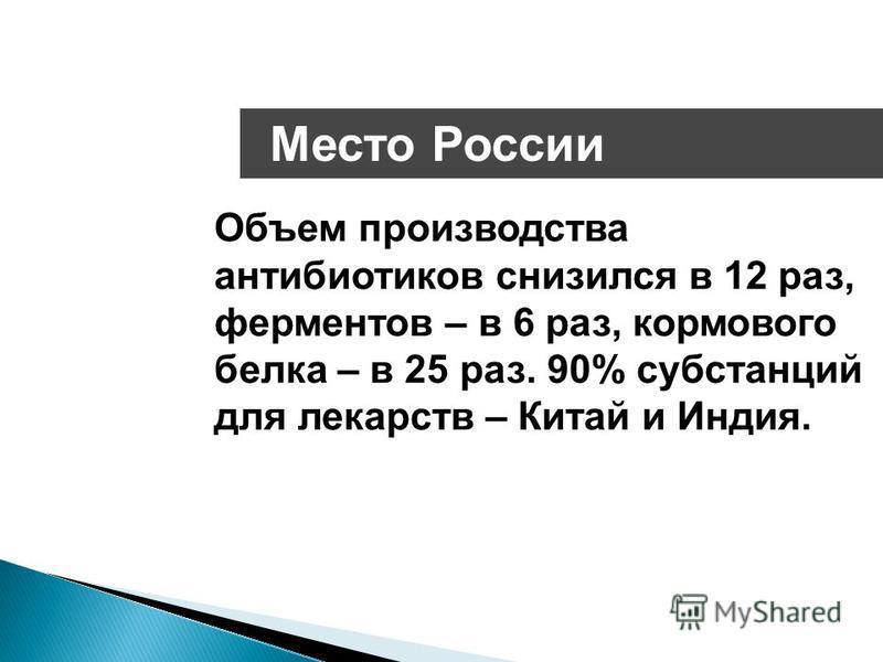 Место России Объем производства антибиотиков снизился в 12 раз, ферментов – в 6 раз, кормового белка – в 25 раз. 90% субстанций для лекарств – Китай и Индия.