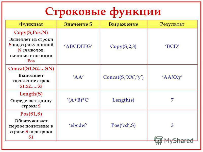 Строковые функции Функция Значение SВыражение Результат Copy(S,Pos,N) Выделяет из строки S подстроку длиной N символов, начиная с позиции Pos ABCDEFGCopy(S,2,3)BCD Concat(S1,S2,…SN) Выполняет сцепление строк S1,S2,…,S3 AAConcat(S,XX,y)AAXXy Length(S)