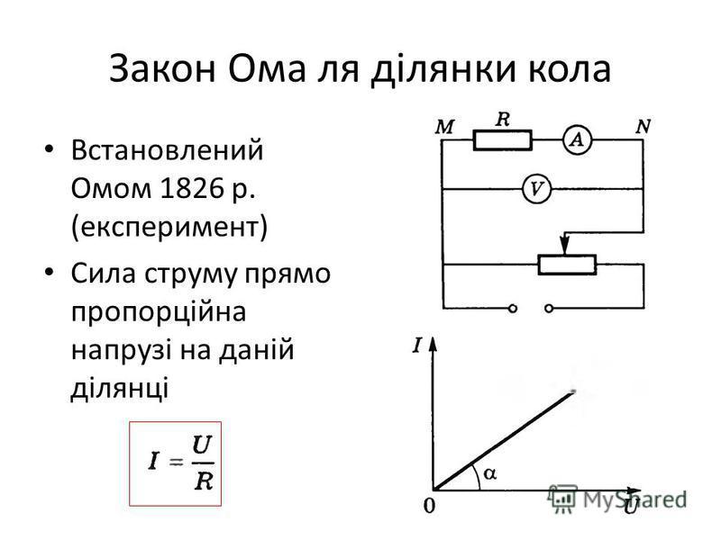 Закон Ома ля ділянки кола Встановлений Омом 1826 р. (експеримент) Сила струму прямо пропорційна напрузі на даній ділянці