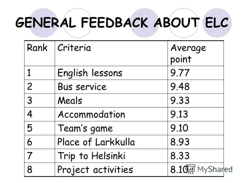 GENERAL FEEDBACK ABOUT ELC RankCriteriaAverage point 1English lessons9.77 2Bus service9.48 3Meals9.33 4Accommodation9.13 5Teams game9.10 6Place of Larkkulla8.93 7Trip to Helsinki8.33 8Project activities8.10