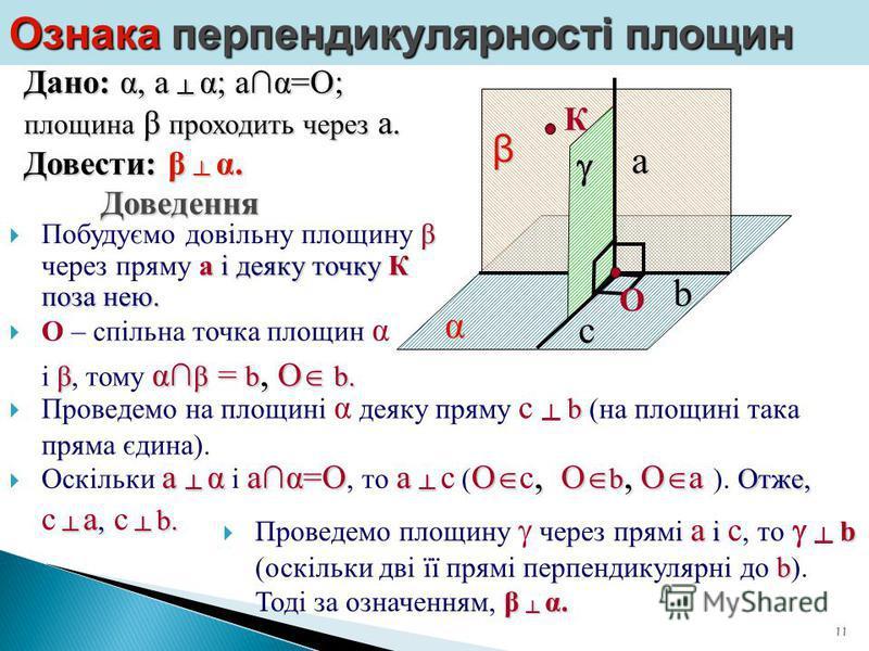 11 Ознака перпендикулярності площин Дано: α, а α; аα=О; площина β проходить через а. Довести: β α. Доведення α β Побудуємо довільну площину β ββ β через пряму а аа а і деяку точку К поза нею.b К О – спільна точка площин α і β ββ β, тому α αα αβ = b,