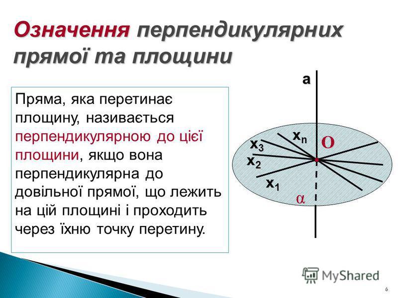 6 Означення перпендикулярних прямої та площини α О х1х1х1х1 х2х2х2х2 х3х3х3х3 хnхnхnхna Пряма, яка перетинає площину, називається перпендикулярною до цієї площини, якщо вона перпендикулярна до довільної прямої, що лежить на цій площині і проходить че