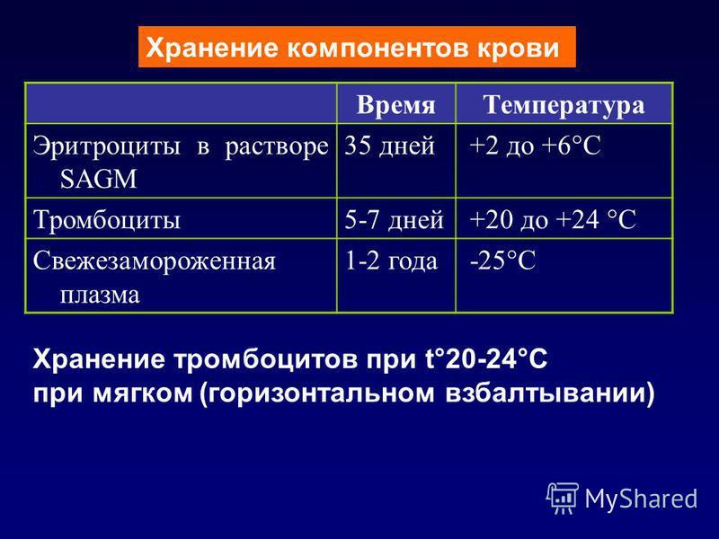 Хранение компонентов крови Время Температура Эритроциты в растворе SAGM 35 дней +2 до +6°С Тромбоциты 5-7 дней +20 до +24 °С Свежезамороженная плазма 1-2 года -25°С Хранение тромбоцитов при t°20-24°С при мягком (горизонтальном взбалтывании)