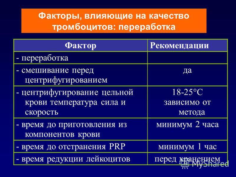 Факторы, влияющие на качество тромбоцитов: переработка Фактор Рекомендации - переработка - смешивание перед центрифугированием да - центрифугирование цельной крови температура сила и скорость 18-25°С зависимо от метода - время до приготовления из ком