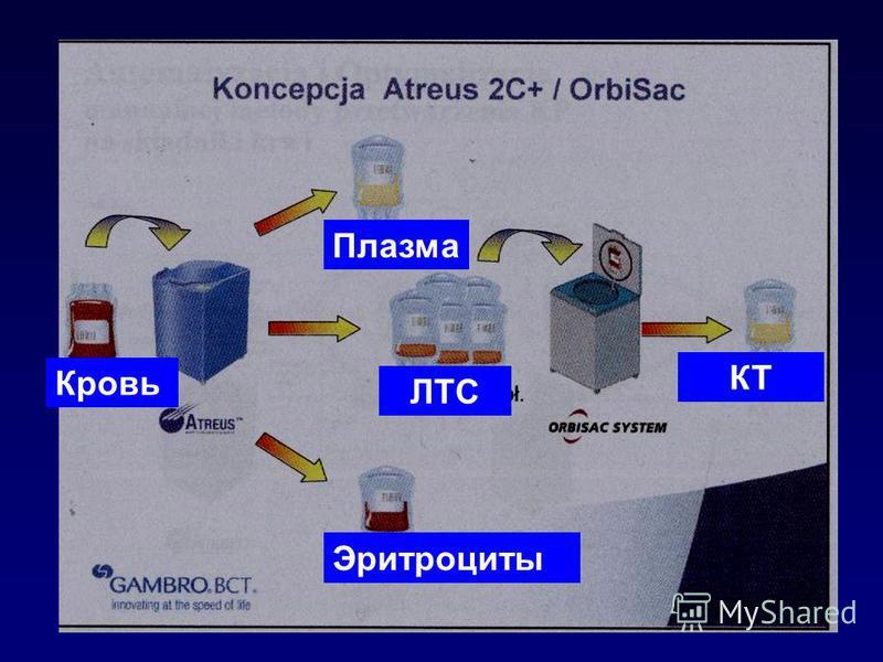 Кровь ЛТС Плазма Эритроциты КТ