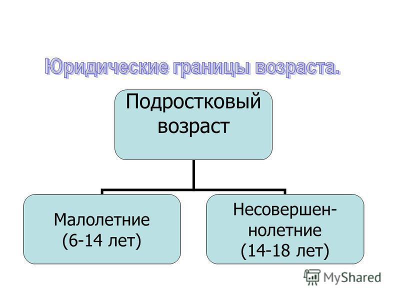 Подростковый возраст Малолетние (6-14 лет) Несовершен- нолетние (14-18 лет)