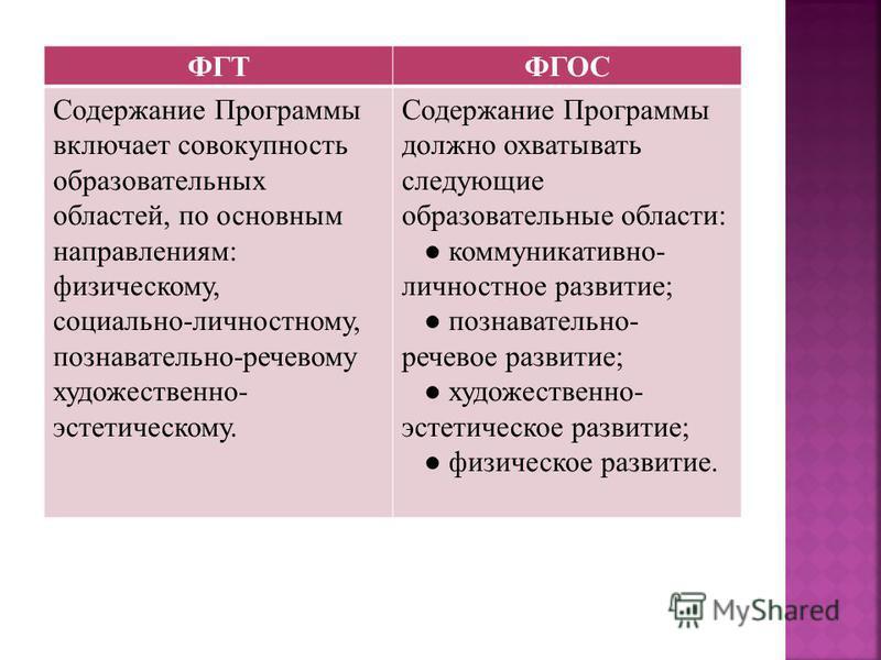 ФГТФГОС Содержание Программы включает совокупность образовательных областей, по основным направлениям: физическому, социально-личностному, познавательно-речевому художественно- эстетическому. Содержание Программы должно охватывать следующие образоват