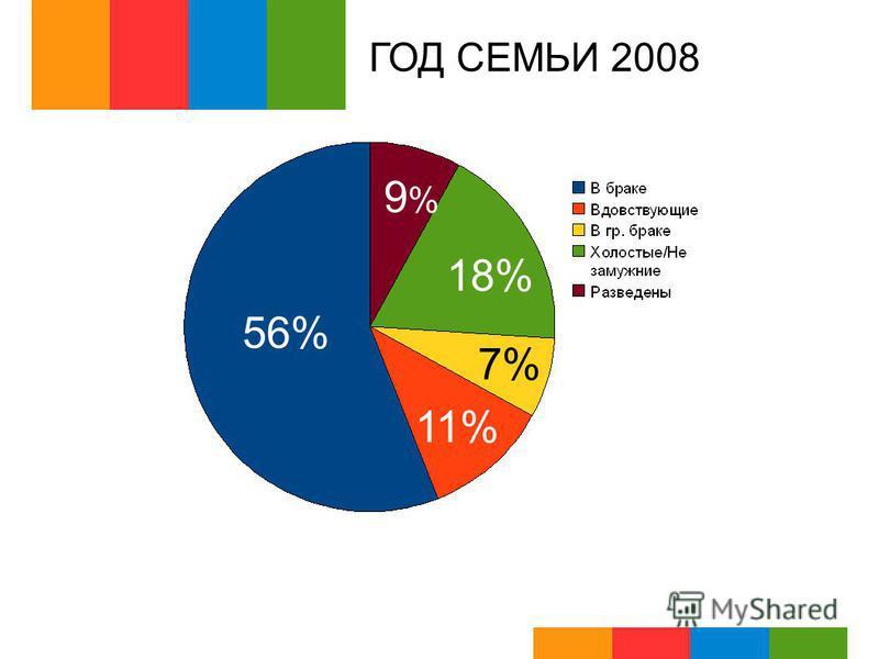 ГОД СЕМЬИ 2008 56% 11% 7% 18% 9%9%