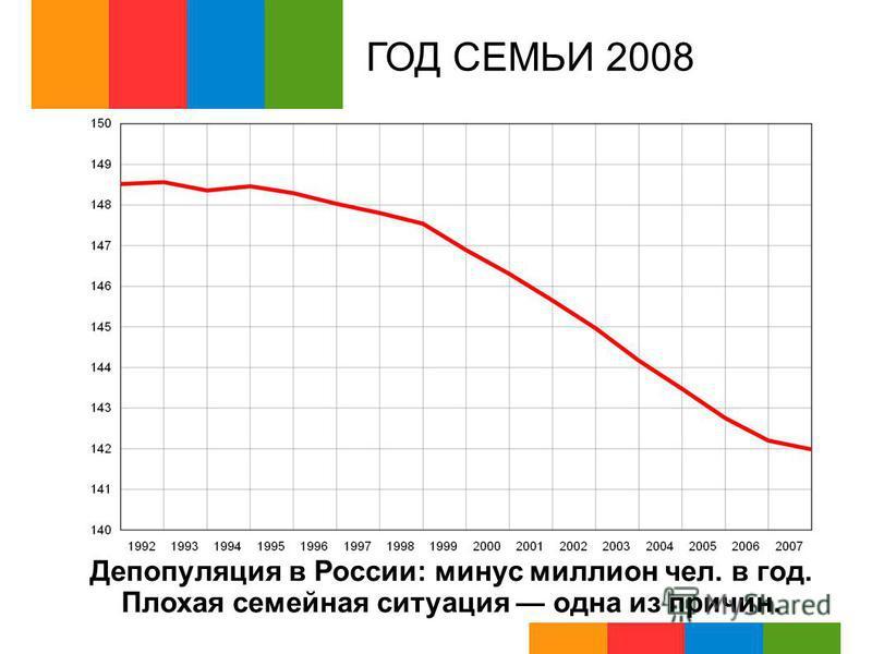 ГОД СЕМЬИ 2008 Депопуляция в России: минус миллион чел. в год. Плохая семейная ситуация одна из причин.