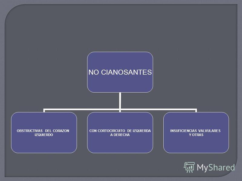 NO CIANOSANTES OBSTRUCTIVAS DEL CORAZON IZQUIERDO CON CORTOCIRCUITO DE IZQUIERDA A DERECHA INSUFICIENCIAS VALVULARES Y OTRAS