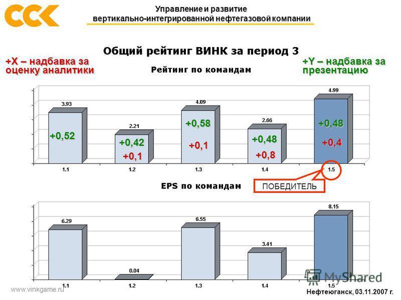 Нефтеюганск, 03.11.2007 г. Управление и развитие вертикально-интегрированной нефтегазовой компании www.vinkgame.ru ПОБЕДИТЕЛЬ +0,52 +0,1 +0,48 +0,58 +0,48 +0,4 +X – надбавка за оценку аналитики +Y – надбавка за презентацию +0,1 +0,8 +0,42