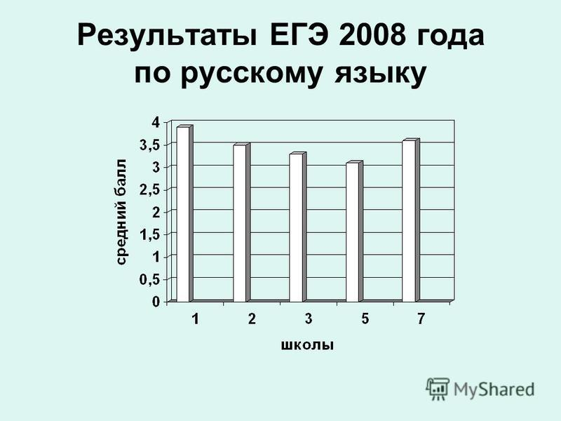 Результаты ЕГЭ 2008 года по русскому языку