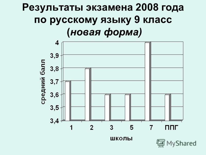 Результаты экзамена 2008 года по русскому языку 9 класс (новая форма)