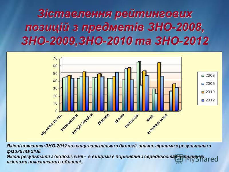 Зіставлення рейтингових позицій з предметів ЗНО-2008, ЗНО-2009,ЗНО-2010 та ЗНО-2012 Якісні показники ЗНО-2012 покращилися тільки з біології, значно гіршими є результати з фізики та хімії. Якісні результати з біології, хімії - є вищими в порівнянні з