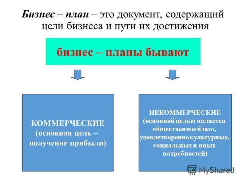 Бизнес – план – это документ, содержащий цели бизнеса и пути их достижения бизнес – планы бывают КОММЕРЧЕСКИЕ (основная цель – получение прибыли) НЕКОММЕРЧЕСКИЕ (основной целью является общественное благо, удовлетворение культурных, социальных и иных