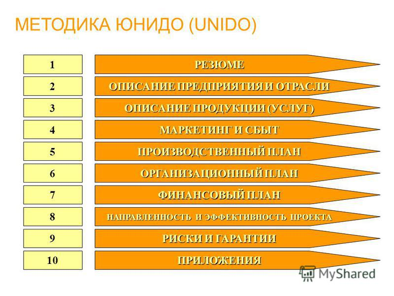МЕТОДИКА ЮНИДО (UNIDO) 1 РЕЗЮМЕ 2 3 4 5 6 7 8 9 10 ОПИСАНИЕ ПРЕДПРИЯТИЯ И ОТРАСЛИ ОПИСАНИЕ ПРОДУКЦИИ (УСЛУГ) МАРКЕТИНГ И СБЫТ ПРОИЗВОДСТВЕННЫЙ ПЛАН ОРГАНИЗАЦИОННЫЙ ПЛАН ФИНАНСОВЫЙ ПЛАН НАПРАВЛЕННОСТЬ И ЭФФЕКТИВНОСТЬ ПРОЕКТА РИСКИ И ГАРАНТИИ ПРИЛОЖЕНИ