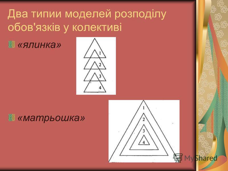 Два типии моделей розподілу обов'язків у колективі «ялинка» «матрьошка»