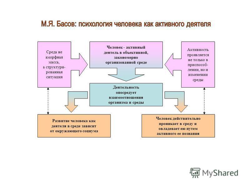 Человек - активный деятель в объективной, закономерно организованной среде Среда не аморфная масса, а структури- рованная ситуация Активность проявляется не только в приспособ- лении, но и изменении среды Деятельность опосредует взаимоотношения орган