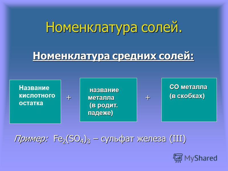 Номенклатура солей. Номенклатура средних солей: Номенклатура средних солей: + + + + Пример: Fe 2 (SO 4 ) 3 – сульфат железа (ІІІ) Название кислотного остатка название металла название металла (в родит. падеже) (в родит. падеже) СО металла (в скобках)