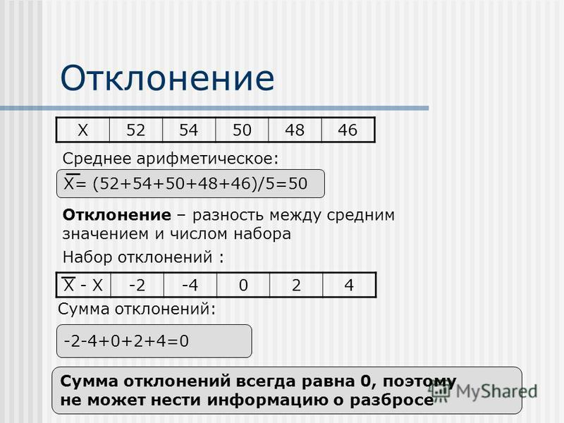 Отклонение X5254504846 X= (52+54+50+48+46)/5=50 Отклонение – разность между средним значением и числом набора Сумма отклонений всегда равна 0, поэтому не может нести информацию о разбросе Сумма отклонений: X - X-2-4024 Набор отклонений : -2-4+0+2+4=0