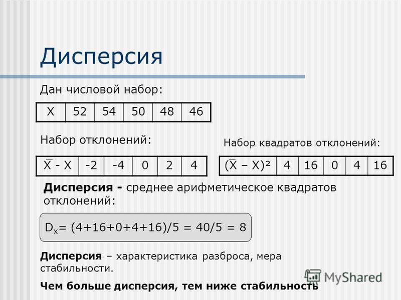 Дисперсия X5254504846 X - X-2-4024 D x = (4+16+0+4+16)/5 = 40/5 = 8 Дисперсия - среднее арифметическое квадратов отклонений: Дисперсия – характеристика разброса, мера стабильности. Чем больше дисперсия, тем ниже стабильность (X – X)²41604 Набор откло