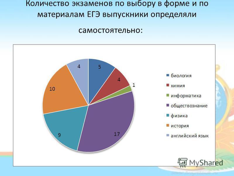 Количество экзаменов по выбору в форме и по материалам ЕГЭ выпускники определяли самостоятельно: