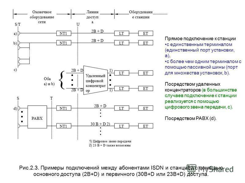 2B + D Оконечное оборудование сети Линии доступ а Оборудовани е станции LT ET U NT1 S/T a) b) c) 2B + D 2B + D Оба a) и b) Удаленный цифровой концентрат ор 1) 1) LTETLTET 1) Цифровое звено передачи 2) 23 B + D также возможны 2B + D 30 B + D 2) LT ET
