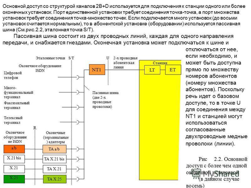 Цифровой телефон Много- функциональный терминал Факсимильный терминал Телексный терминал Пасивная шина (две 2-х проводные проволоки) Станция 2-х проводная абонентская линия Оконечное оборудование ISDN NT1 LT ET Эталонные точки R Оконечное оборудовани