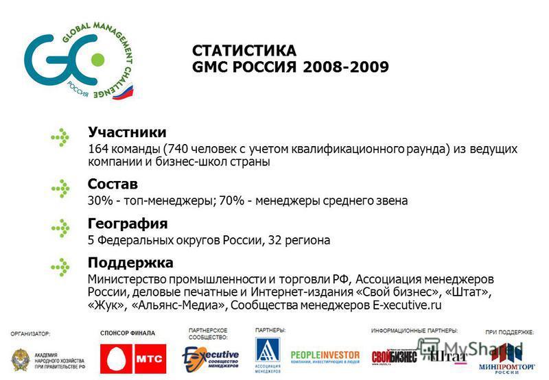 СТАТИСТИКА GMC РОССИЯ 2008-2009 Участники 164 команды (740 человек с учетом квалификационного раунда) из ведущих компании и бизнес-школ страны Состав 30% - топ-менеджеры; 70% - менеджеры среднего звена География 5 Федеральных округов России, 32 регио