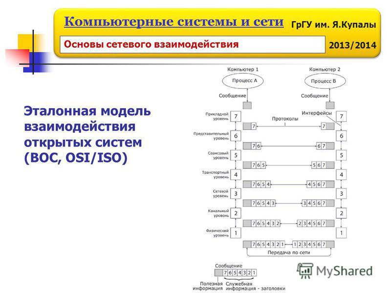 ГрГУ им. Я.Купалы 2013/2014 Компьютерные системы и сети Основы сетевого взаимодействия Эталонная модель взаимодействия открытых систем (ВОС, OSI/ISO)