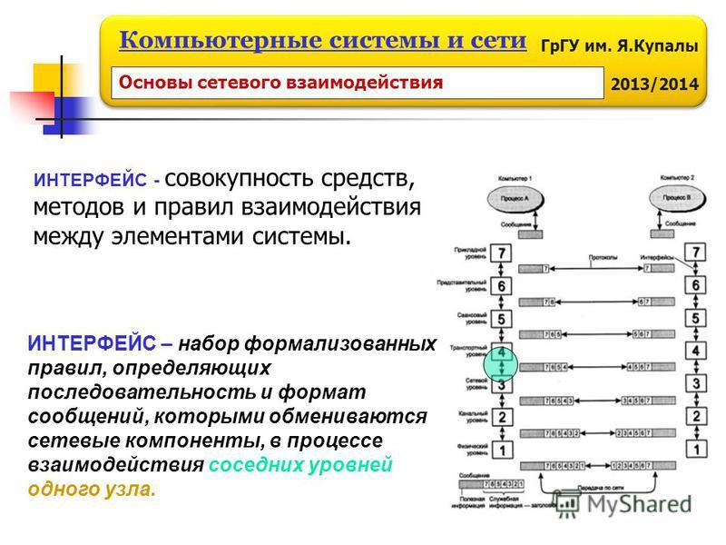 ГрГУ им. Я.Купалы 2013/2014 Компьютерные системы и сети ИНТЕРФЕЙС – набор формализованных правил, определяющих последовательность и формат сообщений, которыми обмениваются сетевые компоненты, в процессе взаимодействия соседних уровней одного узла. ИН