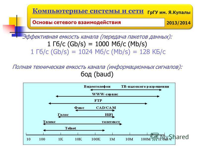 ГрГУ им. Я.Купалы 2013/2014 Компьютерные системы и сети Эффективная емкость канала (передача пакетов данных): 1 Гб/с (Gb/s) = 1000 Мб/с (Mb/s) 1 Гб/с (Gb/s) = 1024 Мб/с (Mb/s) = 128 КБ/с Полная техническая емкость канала (информационных сигналов): бо